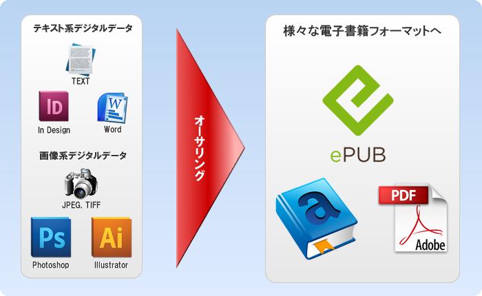 ePUB,MOBI,PDFなど様々な電子書籍フォーマットへオーサリングします。